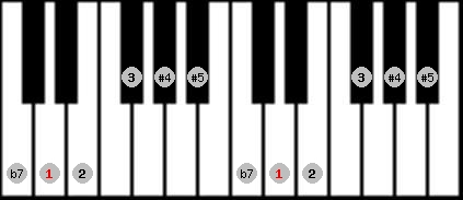 whole tone scale on key D for Piano