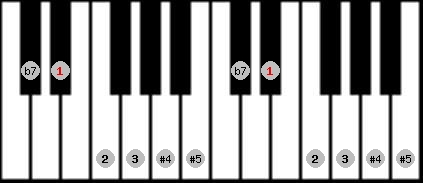 whole tone scale on key D#/Eb for Piano