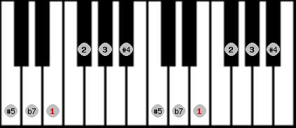 whole tone scale on key E for Piano