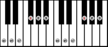 whole tone scale on key F#/Gb for Piano